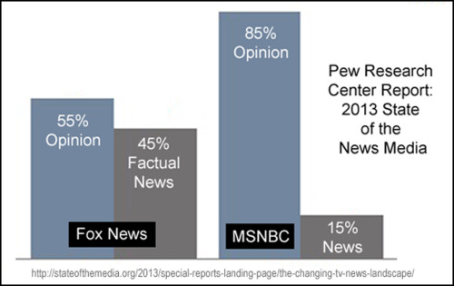 2013-state-of-the-news-media-pew-report