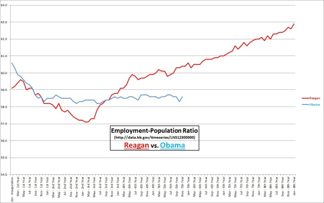 Reagan vs. Obama, E-P ratio