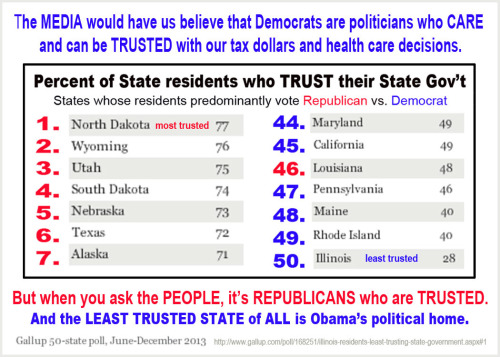 most-trusted-politicians-are-gop1