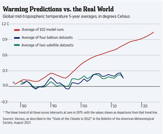 warming predictions